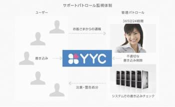 YYCの安全性を説明する解説画像