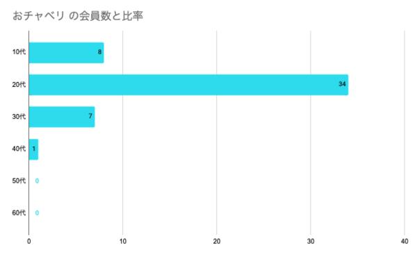 おチャベリの年齢分布グラフ