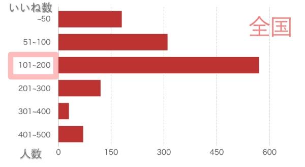 ペア―ズで全国の女性会員がもらういいねの数の平均分布図