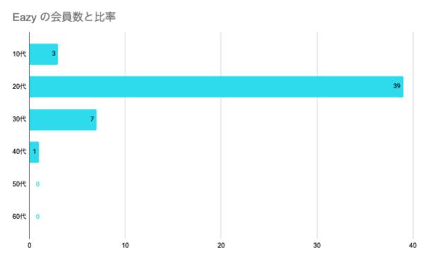 Eazyの年齢分布グラフ