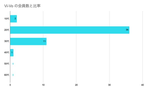 Vi-Voの年齢分布グラフ